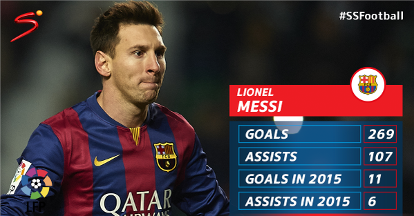 Barcelona s Lionel Messi today broke the Internet after he became La  Liga s Top Scorer f4cbe7ee137